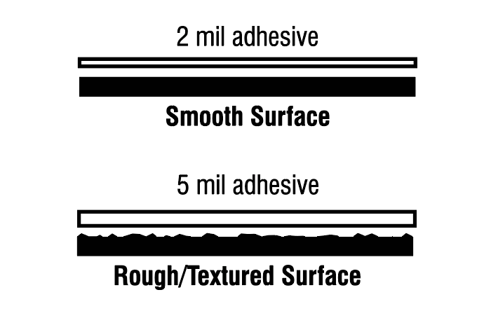 adhesive performance diagram