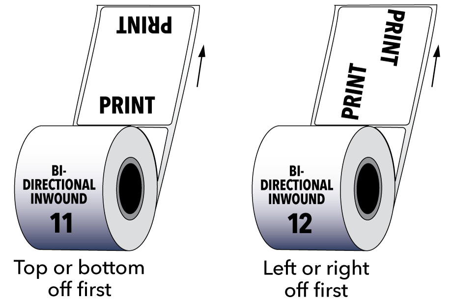 Bi-Directional Inwound Label Roll